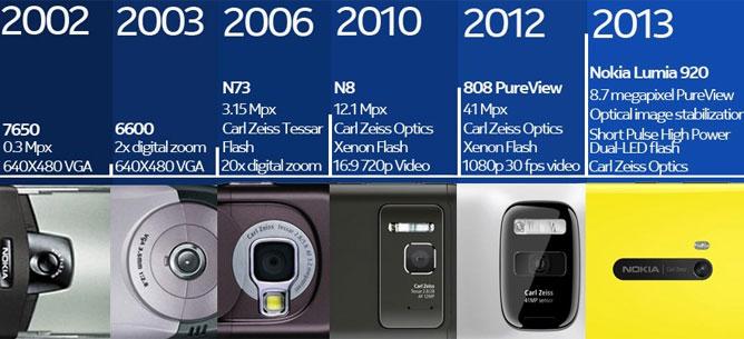 Các mốc quan trọng trong lịch sử camera phone của Nokia