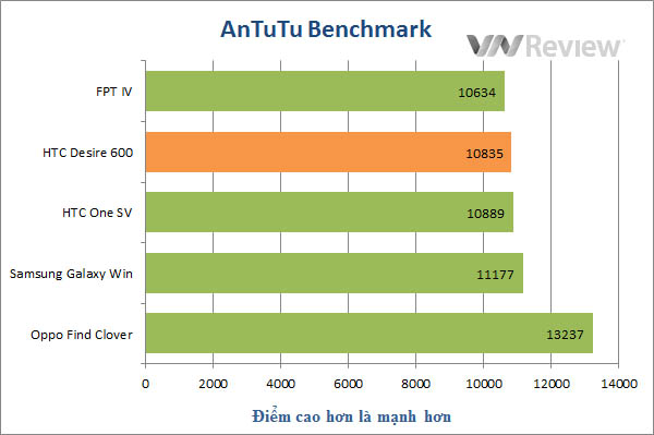 Đánh giá điện thoại HTC Desire 600