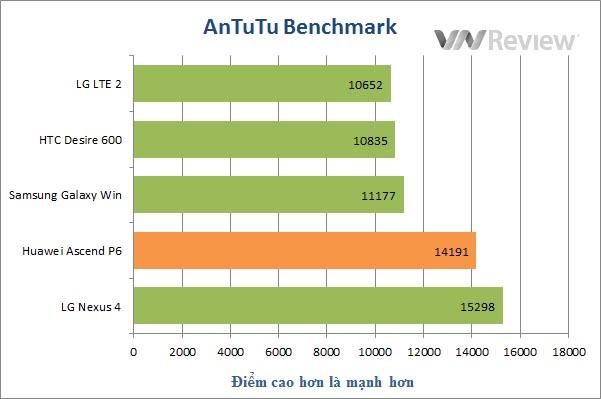 Đánh giá điện thoại Huawei Ascend P6