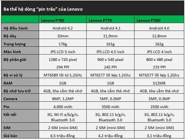 Đánh giá điện thoại Lenovo P780 dung lượng pin cực lớn
