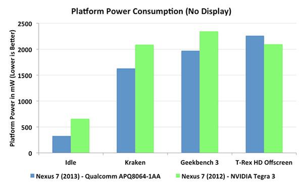Đánh giá máy tính bảng Asus Google Nexus 7 (2013)