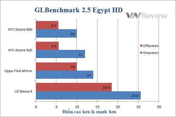 Đánh giá điện thoại HTC Desire 500