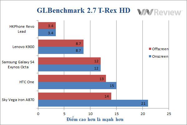 Đánh giá điện thoại Lenovo K900