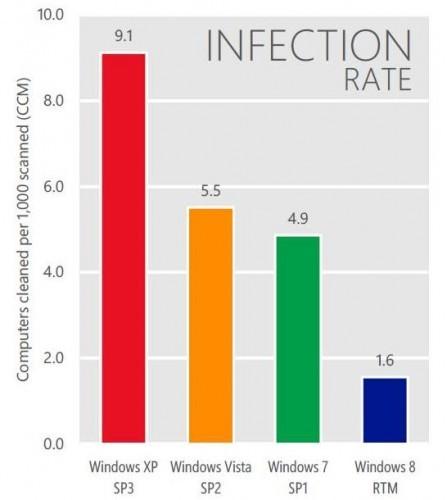 Windows XP dễ nhiễm virus hơn 469 % so với Windows 8