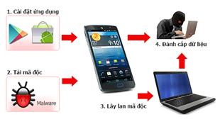 Cảnh báo virus lây từ smartphone sang máy tính tại Việt Nam