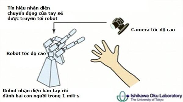 robot đánh bại con người oẳn tù tì
