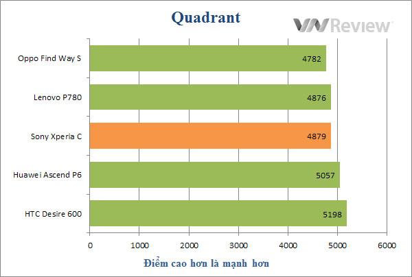 Đánh giá điện thoại Sony Xperia C