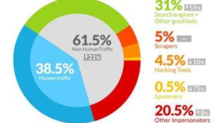 Hầu hết lưu lượng Internet... không phải do con người tạo ra?