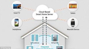 Samsung phát triển ứng dụng smartphone cho ngôi nhà thông minh