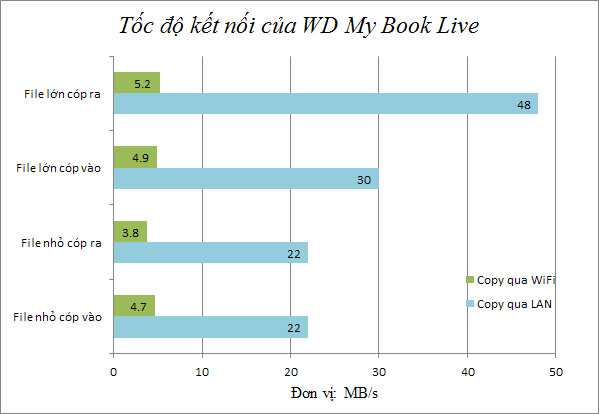 Đánh giá nhanh WD My Book Live