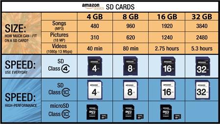 BÀI TẾT: Những điều bạn nên biết về thẻ SD