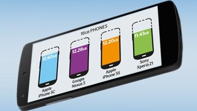 Các smartphone 16GB còn bao nhiêu dung lượng cho người dùng?