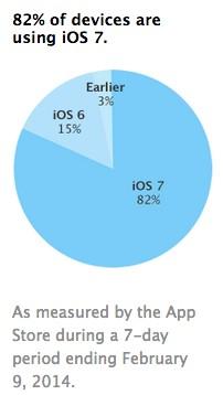 iOS 7 hiện đã có mặt trên 82% iPhone, iPad