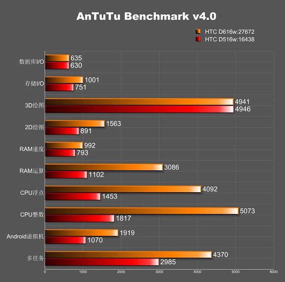 HTC lộ diện thêm smartphone tầm trung dùng SoC lõi tứ Snapdragon